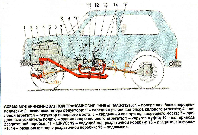 Что нужно знать о коробке передач Нива 21213?