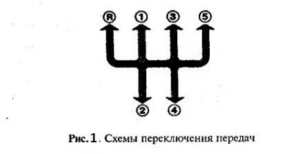 Ваз схема переключения передач 968