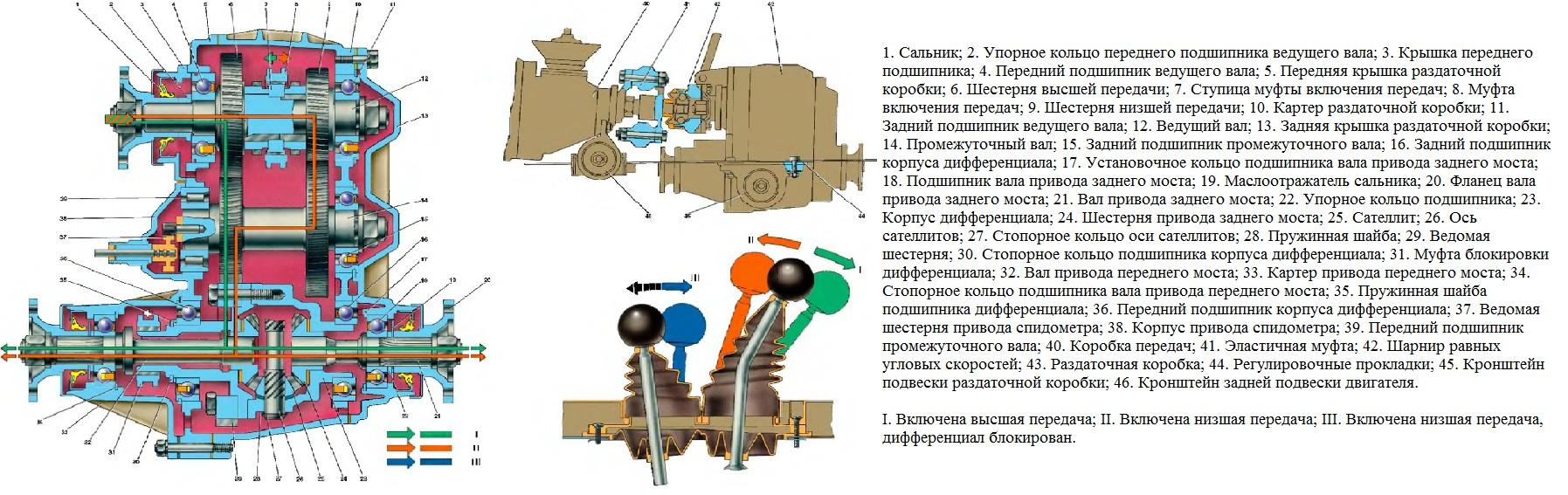 Раздаточная коробка, ее привод и схема работы